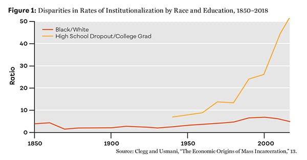 Figure 1: Disparities in Rates of Institutionalization by Race and Education, 1850–2018