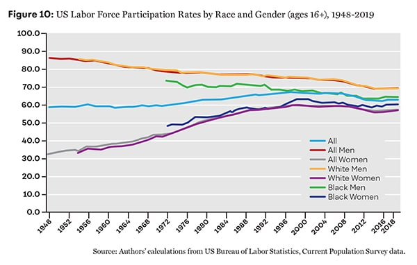 Figure 10: US Labor Force Participation Rates by Race and Gender (ages 16+), 1948-2019