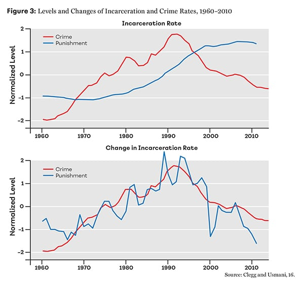 Figure 3: Levels and Changes of Incarceration and Crime Rates, 1960–2010