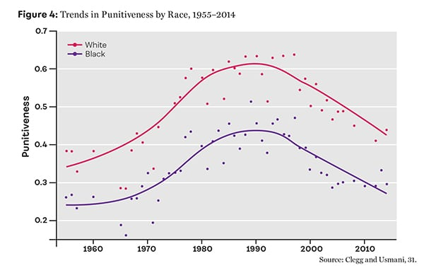 Figure 4: Trends in Punitiveness by Race, 1955–2014