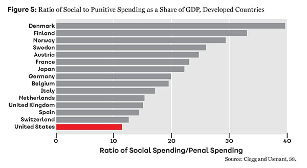 Figure 5: Ratio of Social to Punitive Spending as a Share of GDP, Developed Countries
