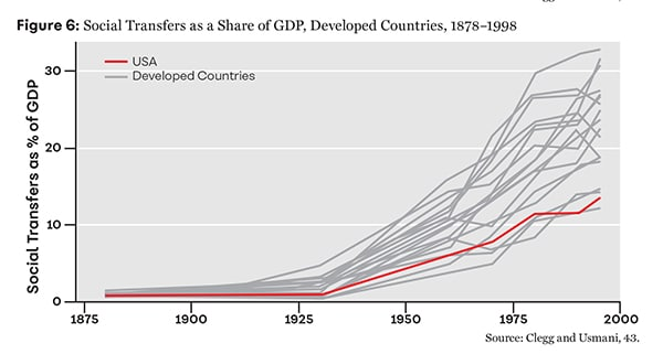 Figure 6: Social Transfers as a Share of GDP, Developed Countries, 1878–1998