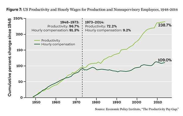 Figure 7: US Productivity and Hourly Wages for Production and Nonsupervisory Employees, 1948-2014