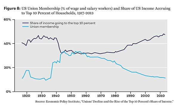 Figure 8: US Union Membership (% of wage and salary workers) and Share of US Income Accruing to Top 10 Percent of Households, 1917-2013