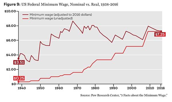 Figure 9: US Federal Minimum Wage, Nominal vs. Real, 1938-2016